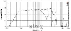 18 Sound 15w750 15 Subwoofer 1200 Watts 8-ohms Loud Speaker (1pc.)